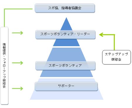 「栃木県障害者スポーツボランティア人材バンク」イメージ図